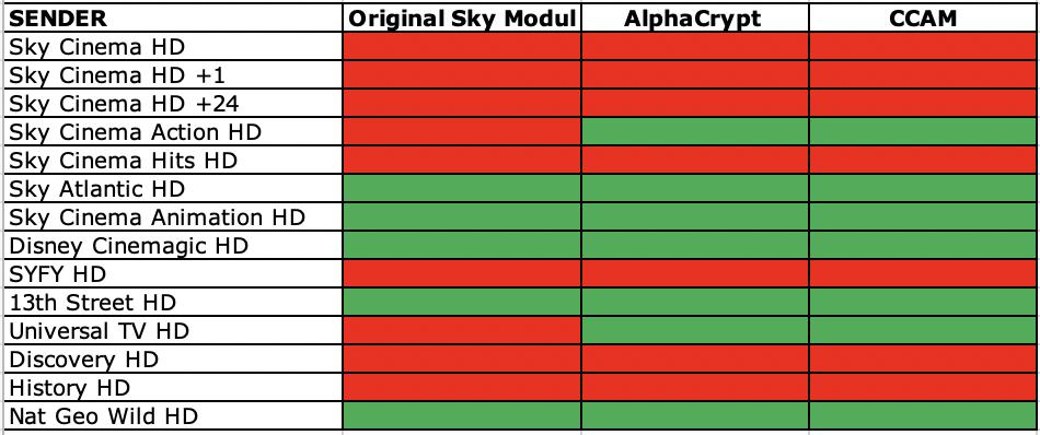 Sky Karte Pairing Aufheben.Sky V14 Oscam